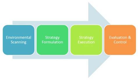 Management Dissertation Topics - Assignment Consultancy