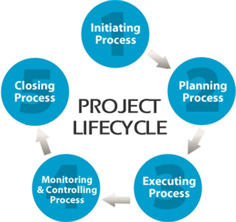 Product management dissertation topics